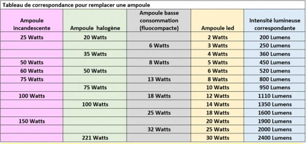 Tableau de correspondance puissance lampe halogene, lampe led